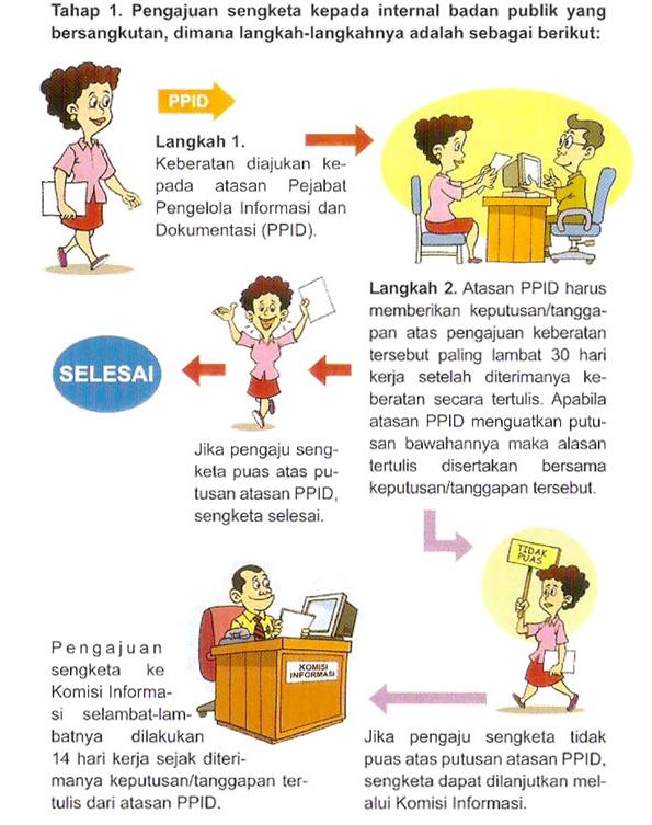 Prosedur Layanan Informasi