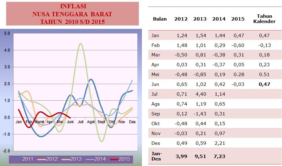 Inflasi2