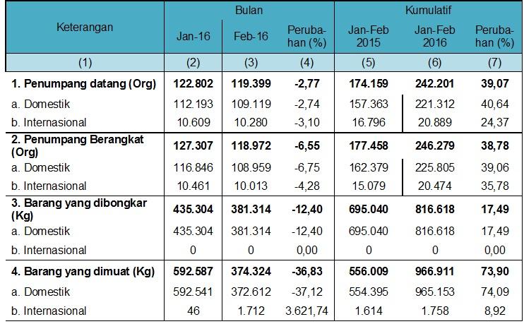 Tabel II Transportasi