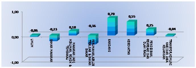 Tabel Inflasi I