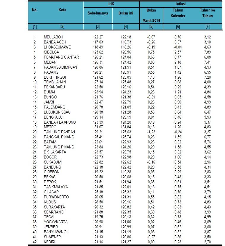 Tabel Inflasi II