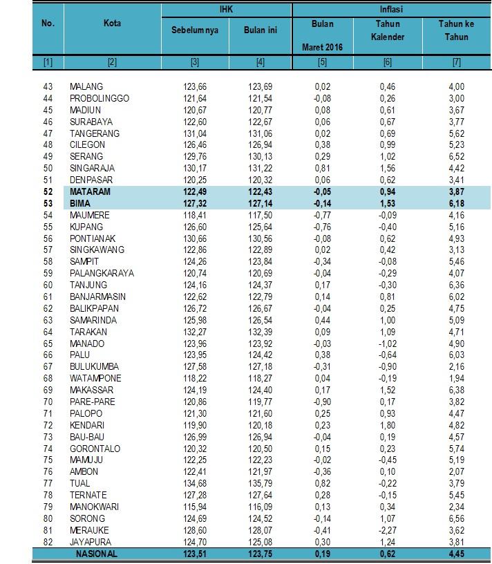 Tabel Inflasi III