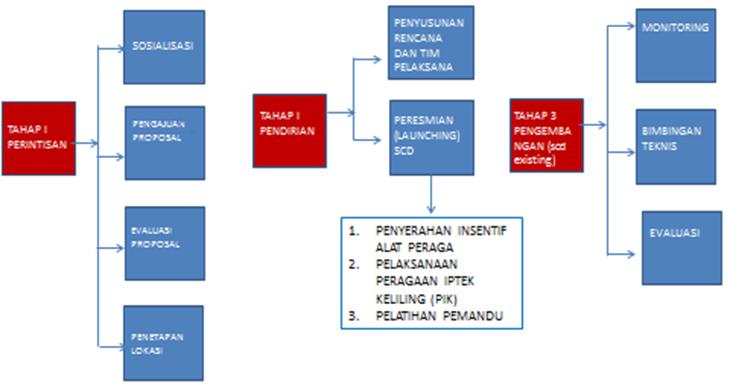 Proses PP-IPTEK
