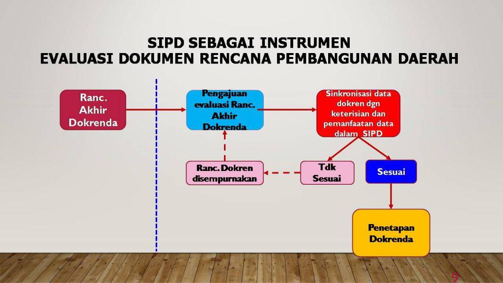 Materi SIPD