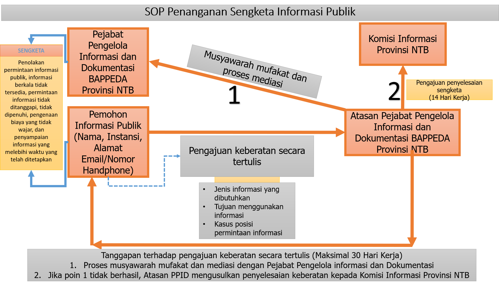 SOP Penanganan Sengketa Informasi Publik
