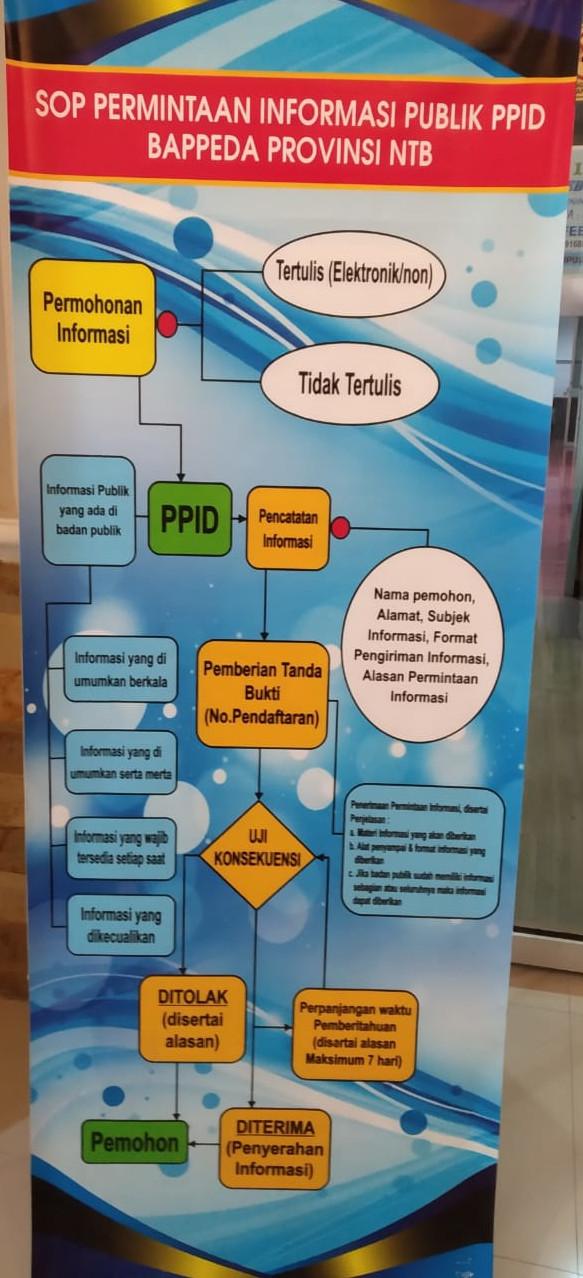 sop-permintaan-informasi-publik