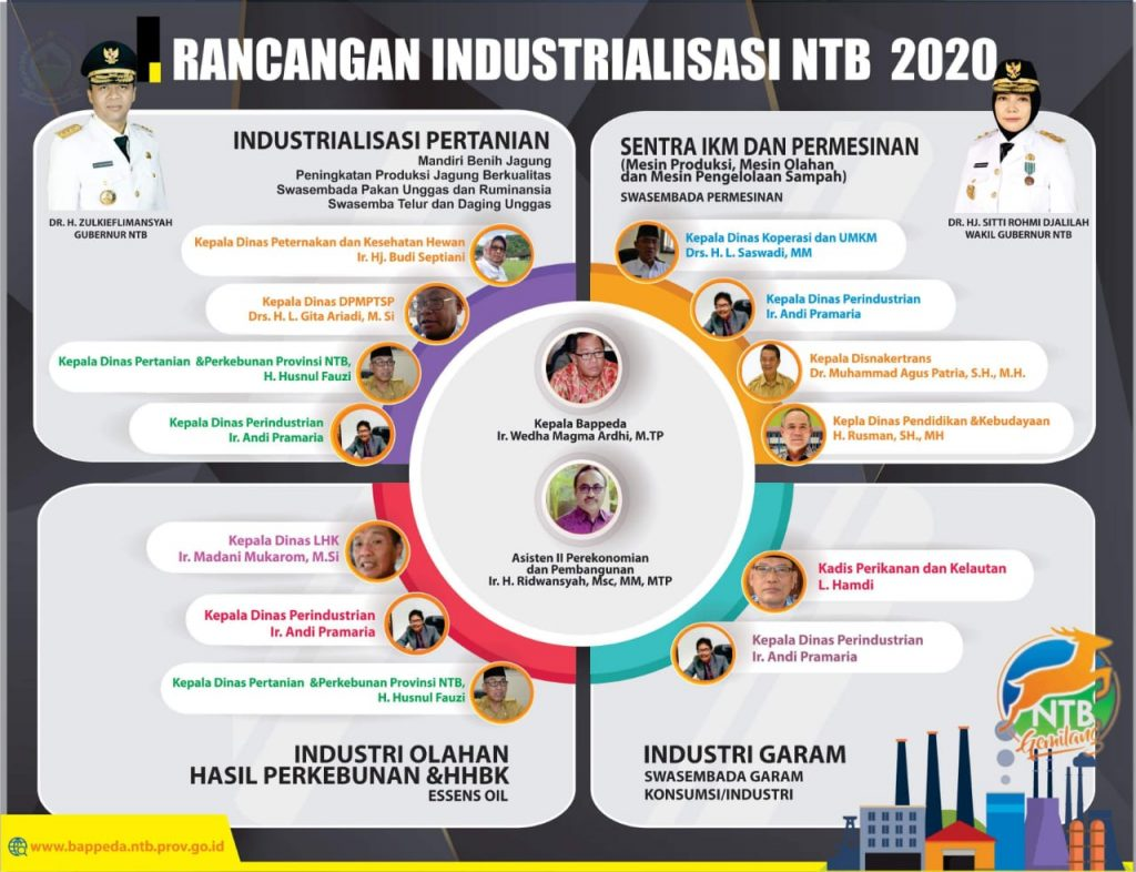 Industri NTB